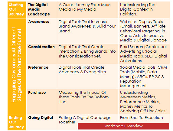 Digital Workshop Journey